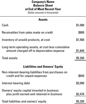 Basic information components of the balance sheet.