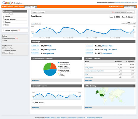 The dashboard for Google Analytics provides at-a-glance reporting on your site.