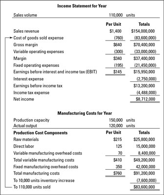 Example for determining the product cost of a manufacturer.
