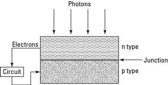 A photovoltaic cell changes light into electricity.