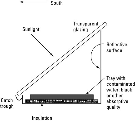 A cross-section of a solar still, or water purification system.