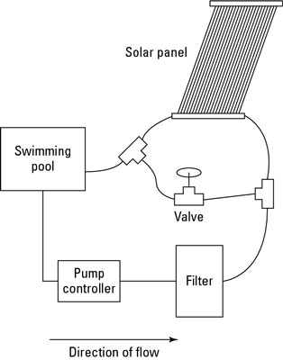 How do i hook up my pool pump and filter