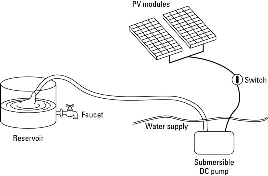 On a sunny day, the PV-powered pump slowly fills the reservoir.