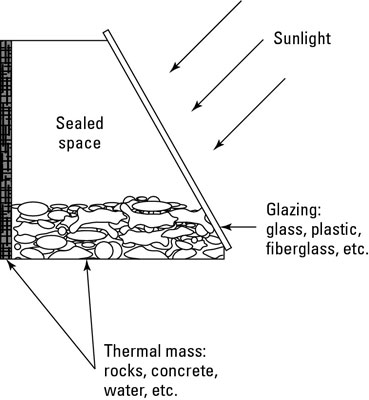The greenhouse effect traps heat.