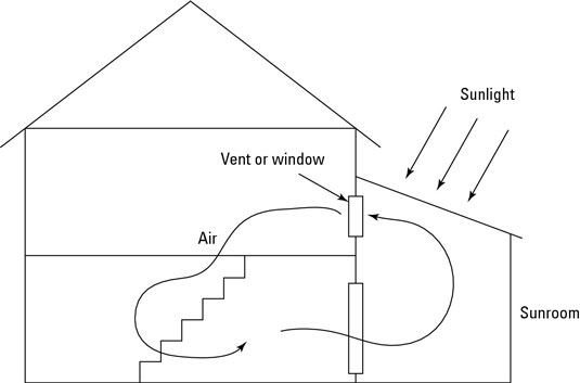 Air warms in the sunroom, rises, and enters the house through the vent; inside, air cools, sinks, a