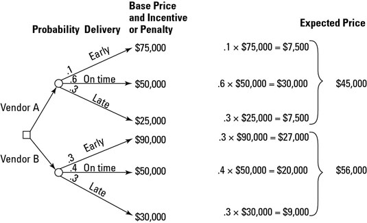 This decision tree depicts the probabilities that each vendor will deliver the equipment early, on