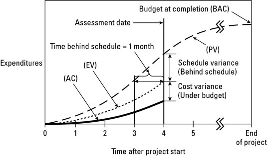 Earned value management terms and formulas for project for Value curve analysis template