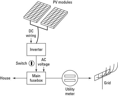 The Solar Pv Generated Is Connected To Your Home S Grid At Main Fuse