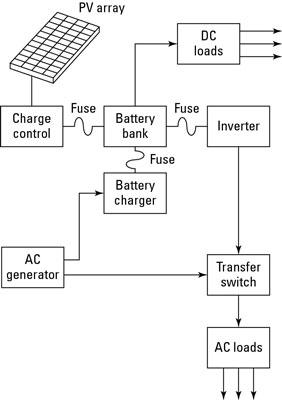 Off-grid solar electrical systems all use the same basic components, with other elements added acco