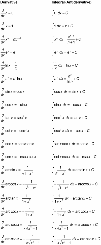 Calculus Ii For Dummies Cheat Sheet Dummies