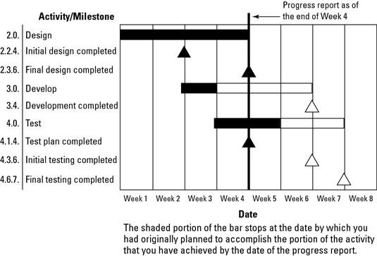 Create a progress Gantt chart.