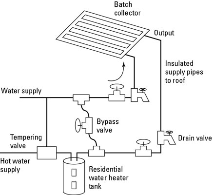An ICS system simply and effectively preheats the water that goes to your existing domestic water h
