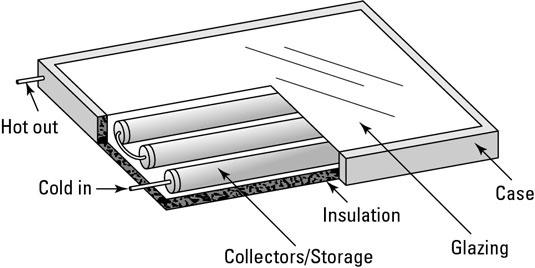 ICS batch solar collectors.