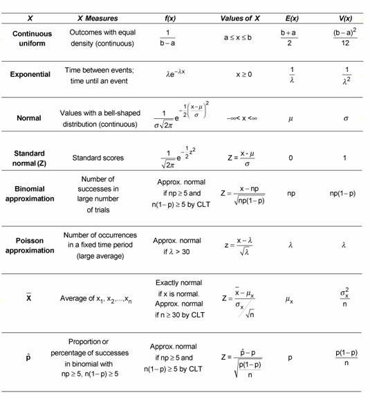 Probability For Dummies Cheat Sheet - dummies