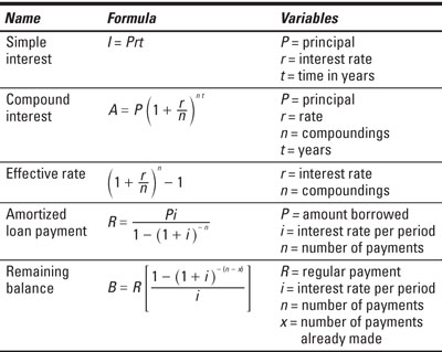 Financial Formulas Dummies