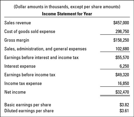 An income statement example for a business.