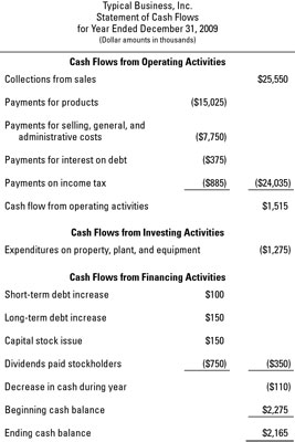 the statement of cash flows using the direct