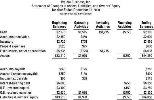 transactions that drive the balance sheet dummies