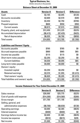 graphic relating to Printable Financial Statements titled Why Money Promises Vary for a Small business - dummies