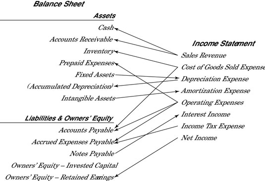 connections between income statement and balance sheet accounts