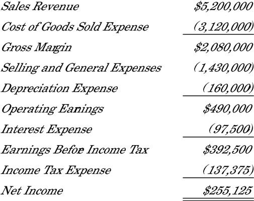 Income statement of a business for the year just ended.