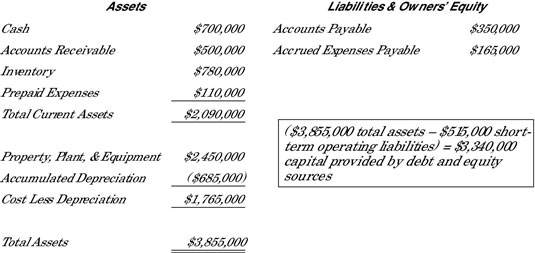 Company X's balance sheet that includes assets and short-term operating liabilities.