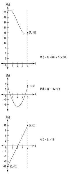The graphs of the yo-yo's height, velocity, and acceleration functions from 0 to 4 seconds.