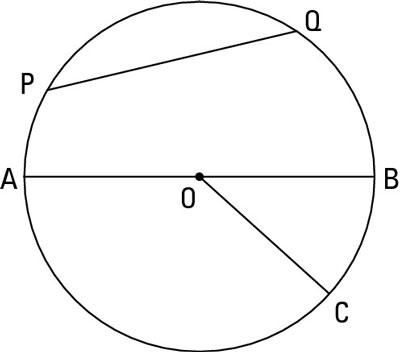 "Segment <i/></noscript>PG is a chord, segment <i>AB</i> is the diameter, and segment <i>OC</i> is the radiu""/></div> </p> <div class="
