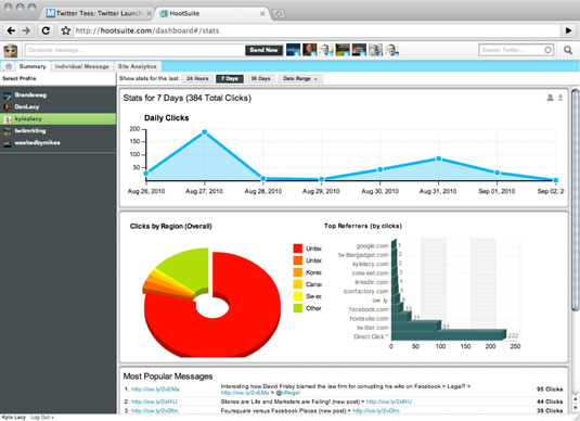 HootSuite ow.ly statistics shows different clicks on links shared through the management system.