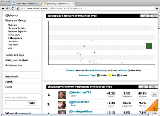 Twitalyzer analyzes an user's network through their engagement and participation.