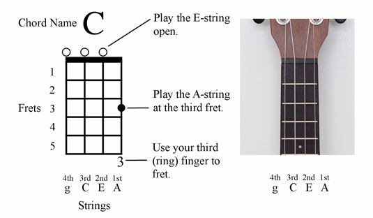 Relating Chord Diagrams And Tab To The Ukulele Dummies