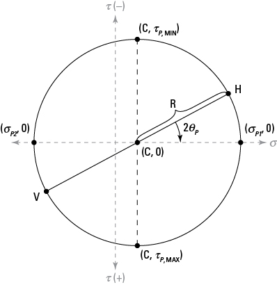 Using Mohr's Circle to Find Principal Stresses and Angles