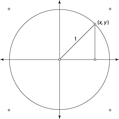 Finding the Pythagorean identity on a unit circle.