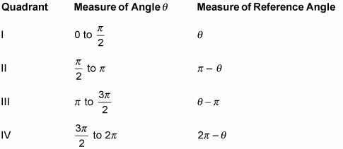 Assign Negative And Positive Trig Function Values By Quadrant