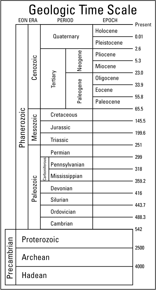 0: Geological Time Scale Worksheet At Alzheimers-prions.com