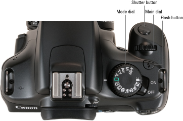 Canon rebel t3i manual & helpful resources.