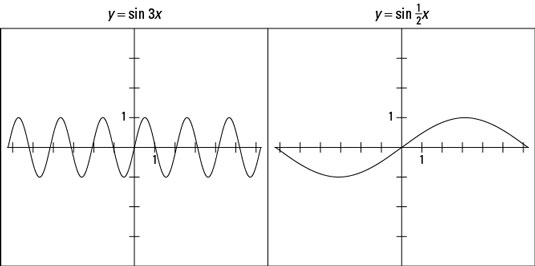 Two sine graphs.