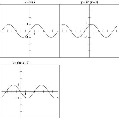 "Comparing the graphs of <i/></noscript>y = sin <i>x</i>, <i>y</i> = sin (<i>x</i> + 1), and <i>y</i> = sin ""/></div> </p> <div class="