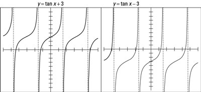 The tangent function raised and lowered by 3 units.