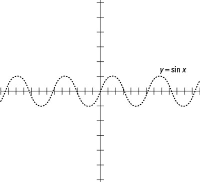 A sketch of the sine function.