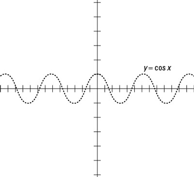 A sketch of the cosine function.