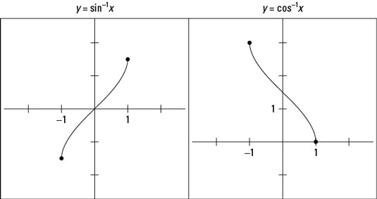 The graphs of <i></noscript>y</i> = sin<sup>&#8211;1</sup> <i>x</i> and <i>y</i> = cos<sup>&#8211;1</sup> <i>x&#8221;/></p> <div class=