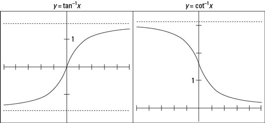 The graphs of <i></noscript>y</i> = tan<sup>&#8211;1</sup> <i>x</i> and <i>y</i> = cot<sup>&#8211;1</sup> <i>x&#8221;/></p> <div class=