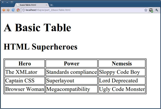 How to build tables in html5 dummies - Html code for creating table ...