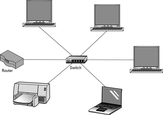 A switch connects multiple devices on a network.