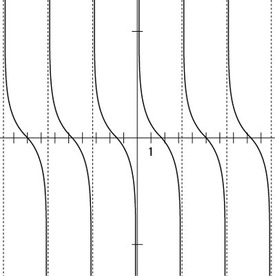 The graph of the cotangent function.