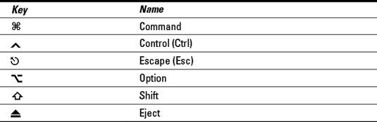 Deciphering Special Key Symbols in Mac OS X - dummies