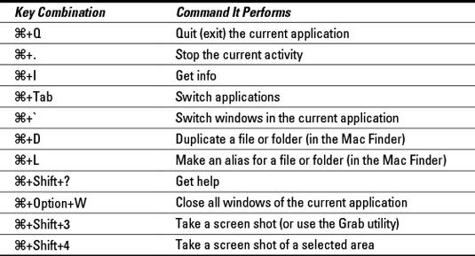 Switching to a Mac For Dummies Cheat Sheet - dummies
