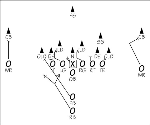 How An Offense Can Beat A Defense In American Football Dummies