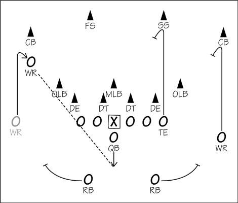 How An Offense Can Beat A Defense In American Football Dummies